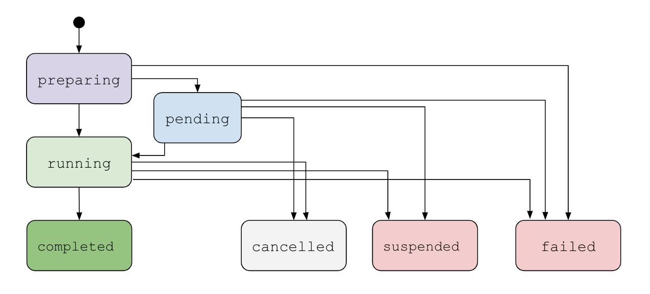Subscriptions API states